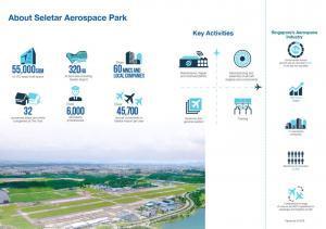 Belgravia-green-seletar-aerospace-park